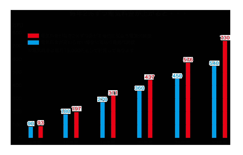 2.1.2.毎年2%の値上げグラフ.png