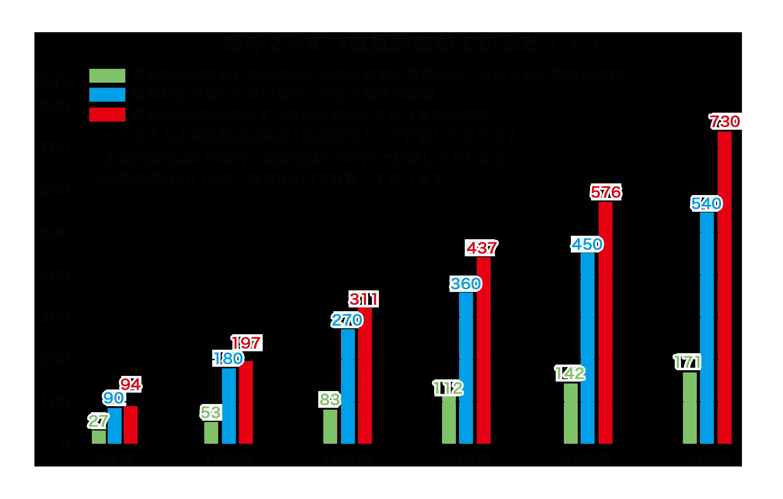 3.1.2.毎年2%の値上げした場合の創蓄経済効果.png