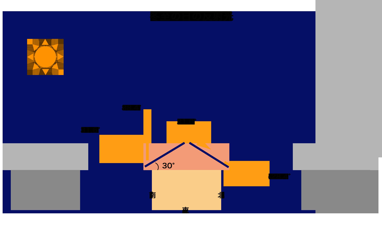 2.2.3.パネルの向きと発電量(冬至).png