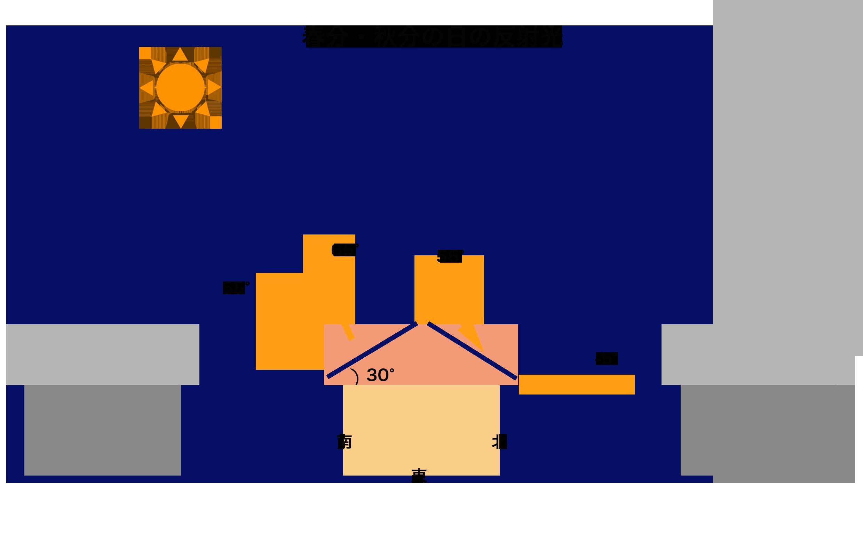 2.2.3.パネルの向きと発電量(春分・秋分).png