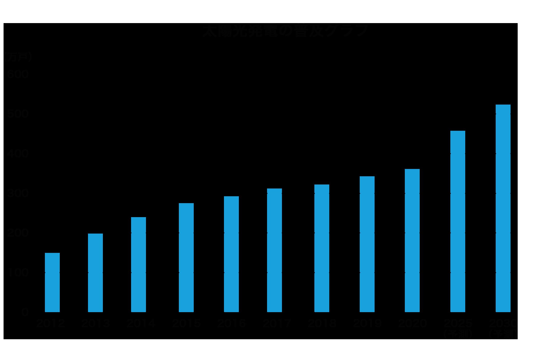 1.1.太陽光普及グラフ.png