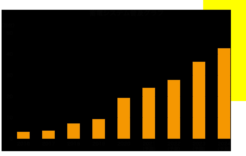 1.1.蓄電池普及グラフ.png