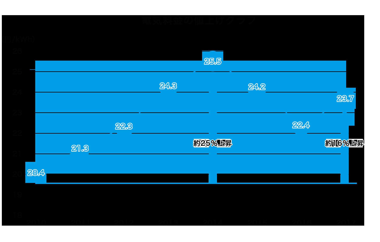2.1.2.電気料金値上げグラフ.png