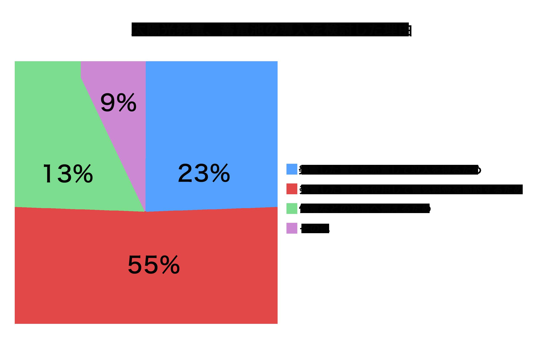 1.2.太陽光システム導入理由グラフ.png