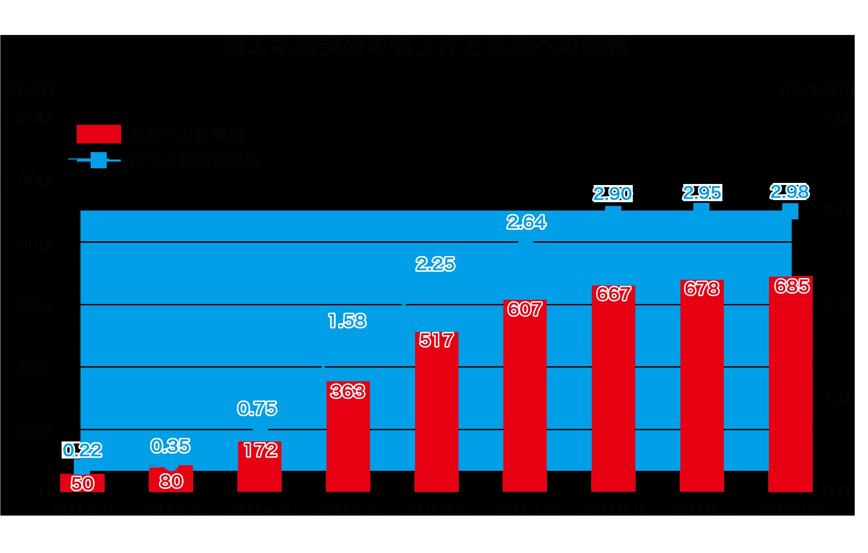 2.1.3.再エネ賦課金の上昇グラフ.png